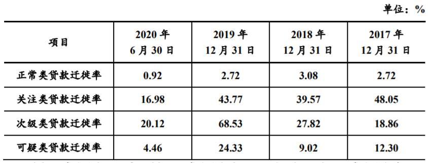 江苏银行回复证监会问询:不良贷款率保持逐年下降趋势