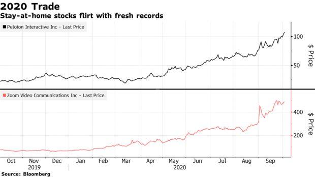 特朗普确诊提醒投资者:新冠疫情仍是当前市场首要风险!