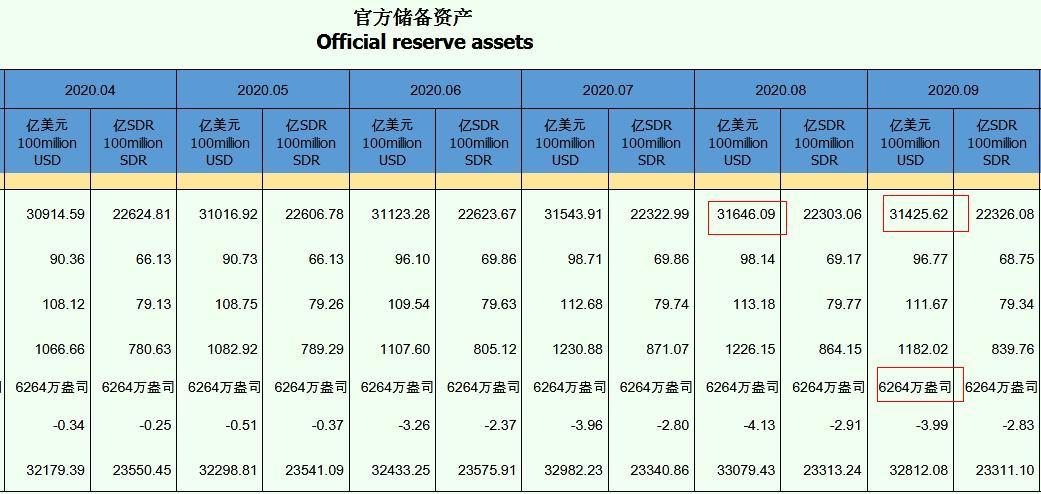 9月末中国外汇储备环降220亿美元 黄金储备持平