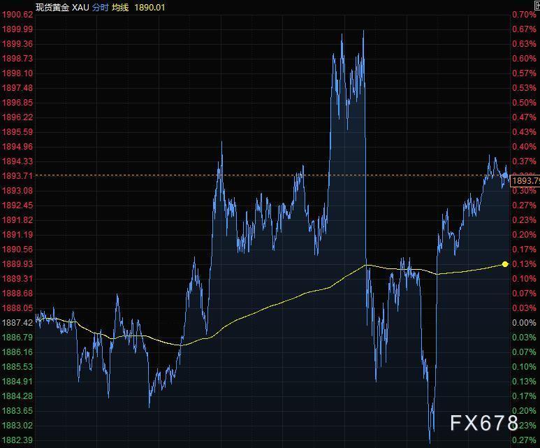 10月9日财经早餐:美元连续下滑,黄金承压于1900关口,油价涨逾3%创近三周新高
