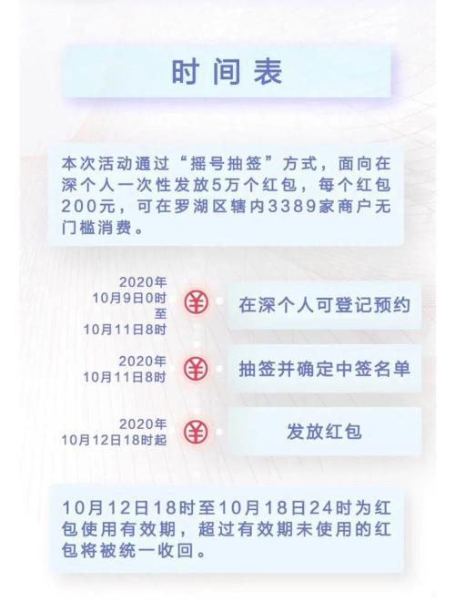"""数字人民币真的来了!深圳联手央行派发1000万""""数字红包"""""""