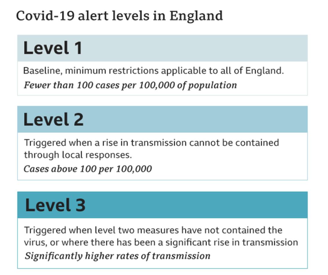 日增1.4万例,80所高校超五千人确诊,英国第二波疫情已至?