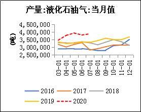 金石期货:LPG做多策略报告
