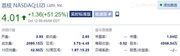 荔枝涨超51% 此前公告称其成为首批广东省网络视听试点机构之一