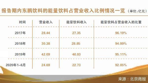 产能不饱和强扩产 东鹏饮料IPO胜算几何