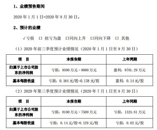 两大利空突袭!安妮股份因涉嫌信披违法违规遭立案调查,三季报预亏8000万�C9500万