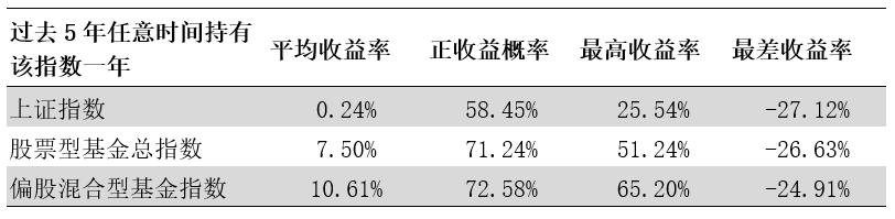 (数据来源:Wind;统计区间:2015.9.26-2020.9.25;注:每一年度按250个交易日统计)