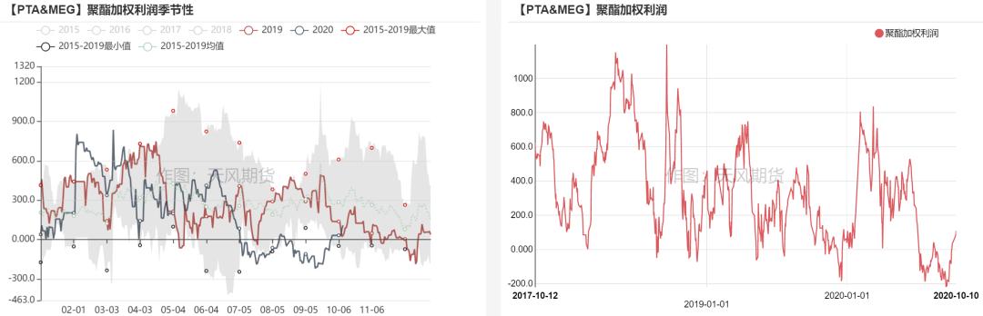 PTA&MEG:终端主动补货 下游库存去化
