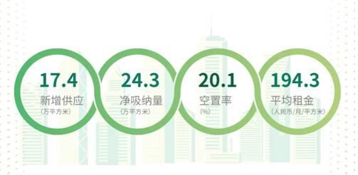 写字楼与零售物业市场积极复苏 大宗交易市场热度升高——世邦魏理仕发布《2020年第三季度深圳房地产市场回顾与展望》