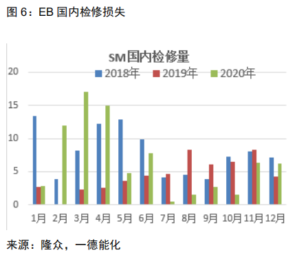 EB:维持去库逢低做多 6800压力较大