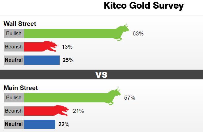 黄金调查:华尔街和散户一致看涨 但投资者对黄金的兴趣骤降