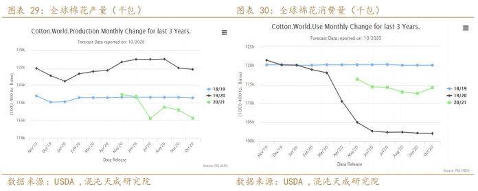 东南亚订单持续大幅回流 棉价大幅上行