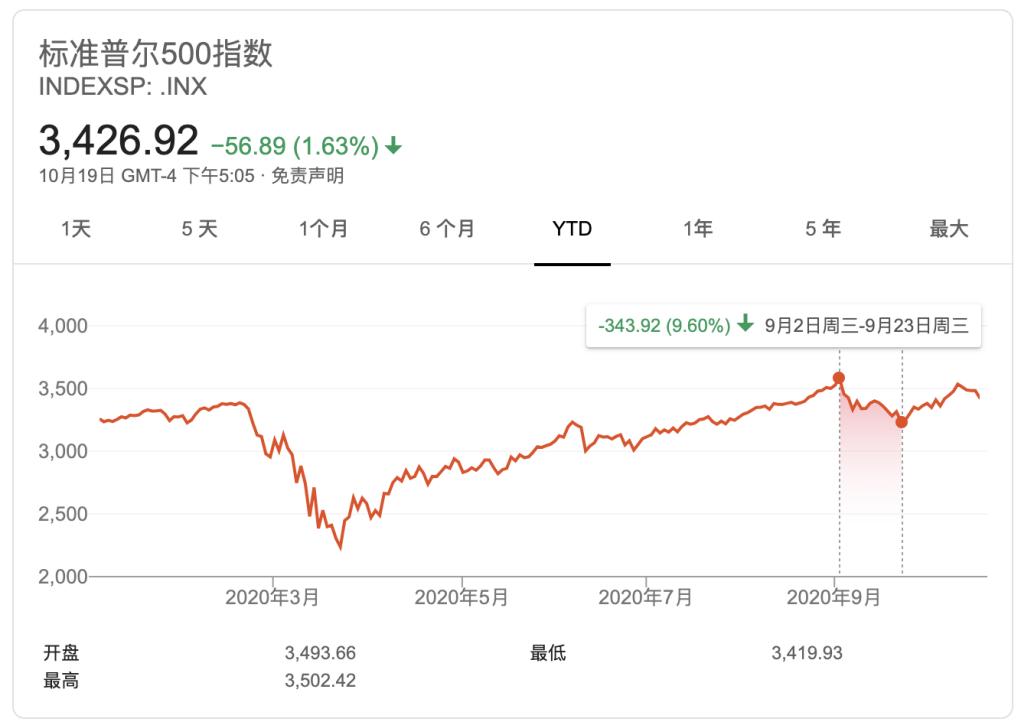 """大摩:美股短期内或再回调10% 建议配置""""经济重启""""受益股"""