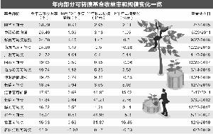 """可转债基金表现活跃 """"三高""""投资品种需谨慎"""