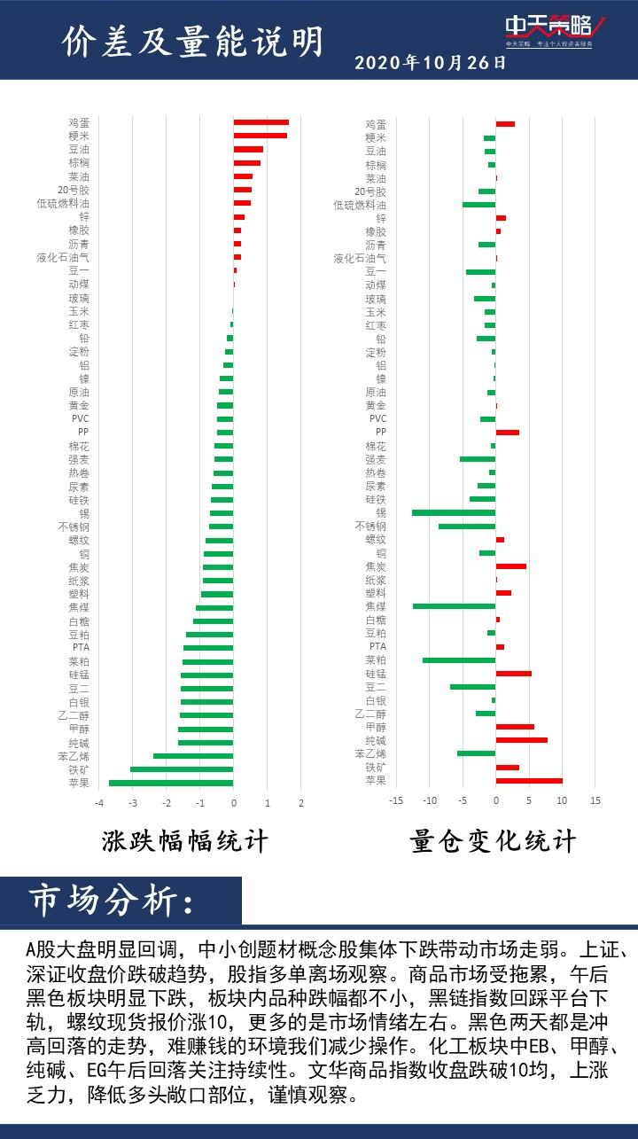 中天策略:10月26日市场分析