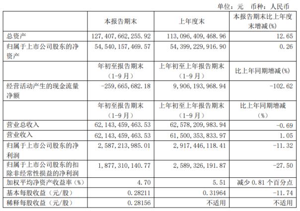 长城汽车前三季度净利25.87亿下滑11.32%研发投入增加-股票频道-和讯网