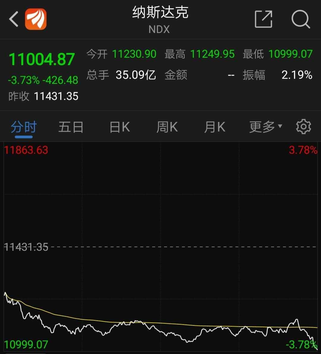 惊魂一夜!欧美股市集体崩盘,原油一度暴跌逾6%!疫情告急,美国多州升级防控,法国又要