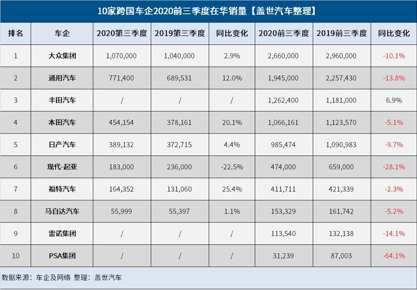 10家跨国车企2020前三季度在华销量榜:大众力压通用 PSA垫底