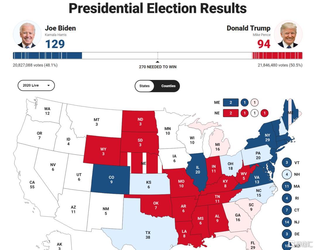 2020美国总统大选战况:拜登129票vs特朗普94票 特朗普美国大选