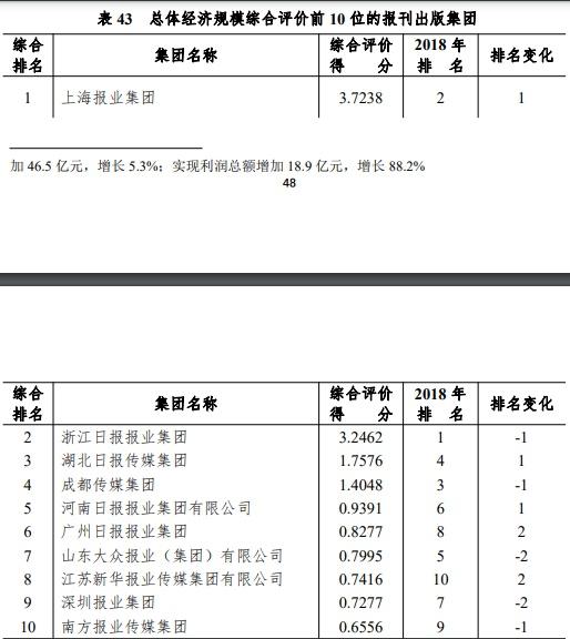 《2019年新闻出版产业分析报告》:上海报业集团经济规模重回第一