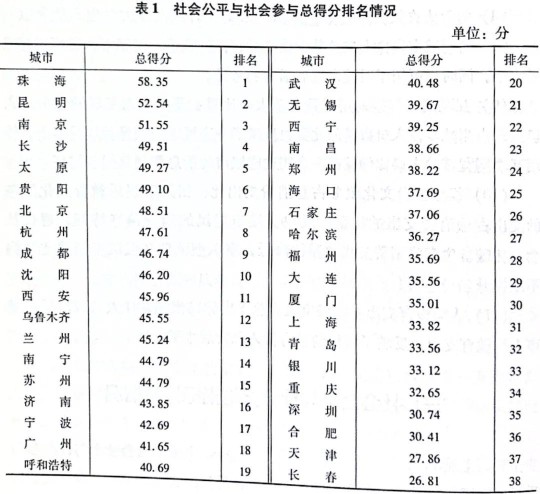 38座城市养老水平排名:珠海第一,太原昆明挤进前十