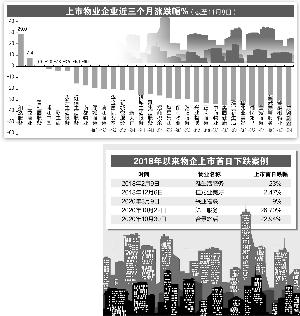 股价回调IPO破发 无碍物业企业赴港上市热情
