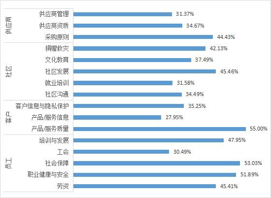 最新发布|2020年中国内地在港交所上市企业ESG报告特征和趋势