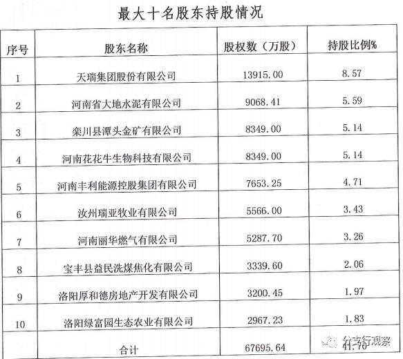 洛阳农商行:离奇庞杂的股权质押 营收净利双降 不良攀升