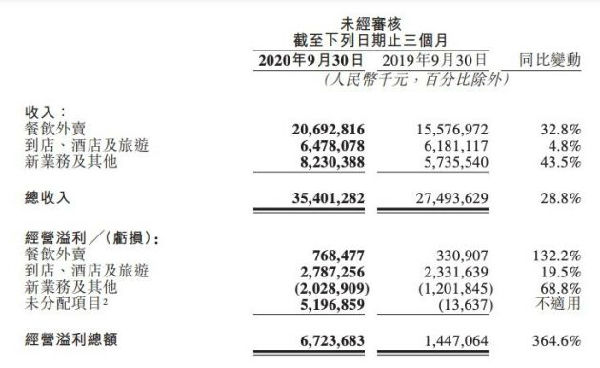 美团发布Q3财报:营收同比增28.8% 超400万骑手实现就业增收