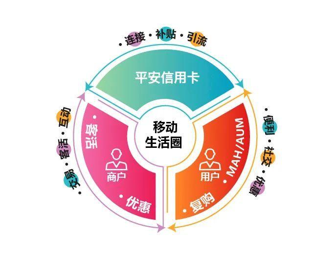 电银付app下载(dianyinzhifu.com):平安信用卡出圈攻略:娱乐营销体面 循环生态里子 第3张