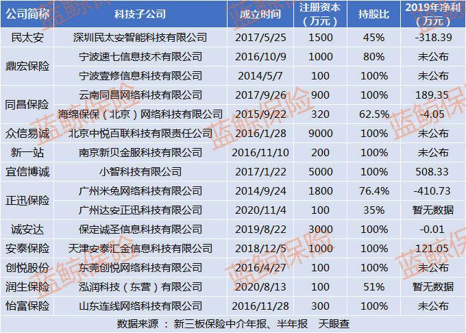 """润生保险等12家新三板中介设15家科技公司,注册资本""""迷你""""成立初期多亏损"""