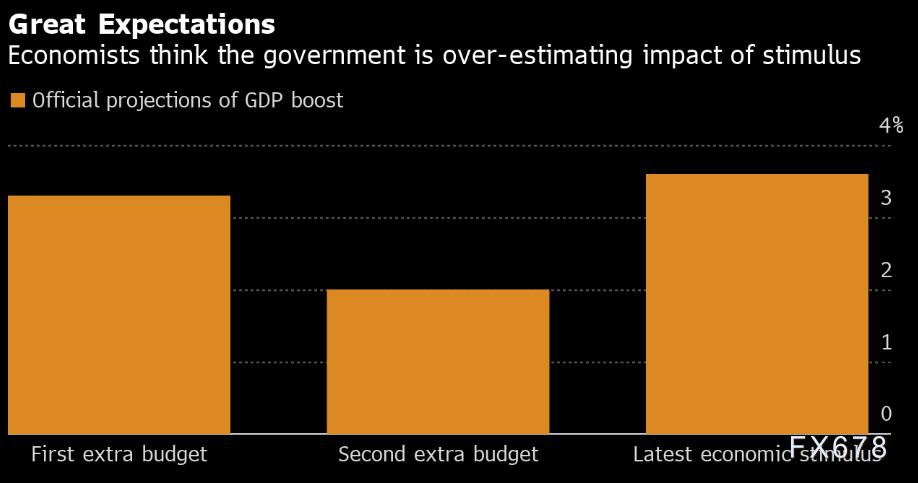 日本政府上调经济增速预期,日元跌至一周低位,但分析人士称该预测过于乐观