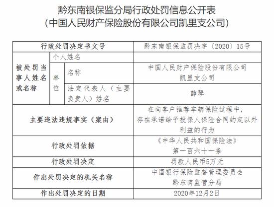 人保财险凯里支公司被罚5万:给予投保人合同约定外利益
