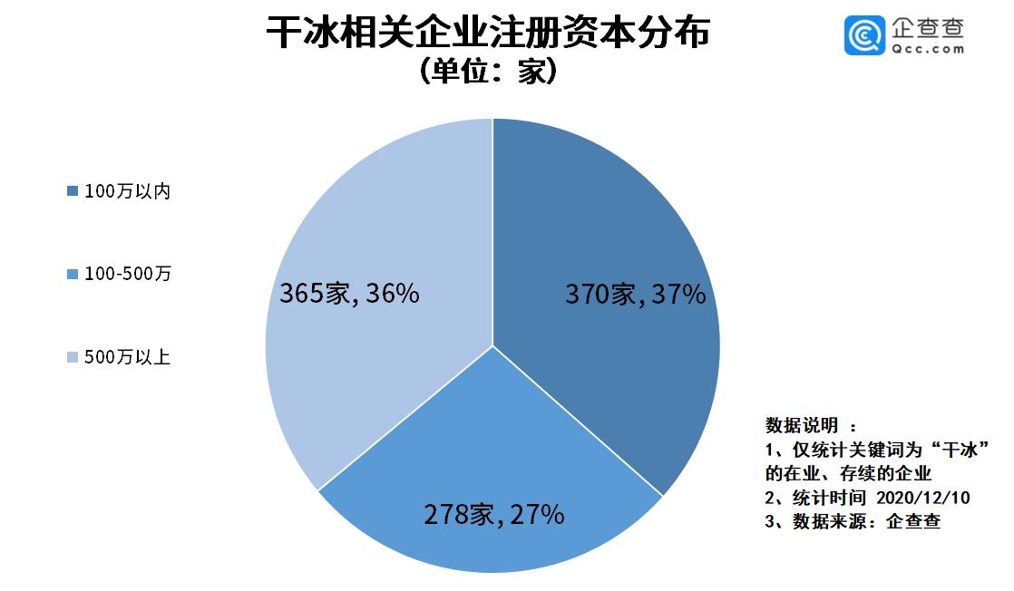 干冰受捧!我国干冰相关企业超千家,今年注册量同比降19.2%