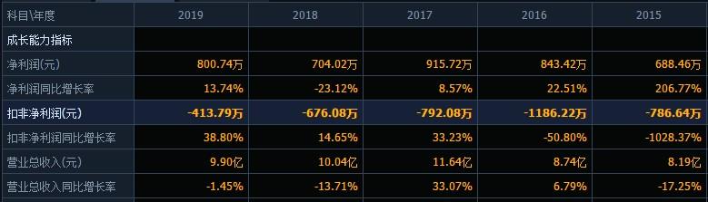 扣非净利连亏5年后,2020年预亏至少3.9亿,贤丰控股拟变更会计师事务所被质疑其合理性在哪?