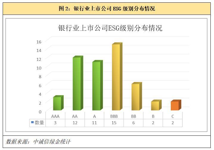 电银付pos机(dianyinzhifu.com):上市银行ESG显示若何?中诚信绿金ESG评级榜单公布 第2张