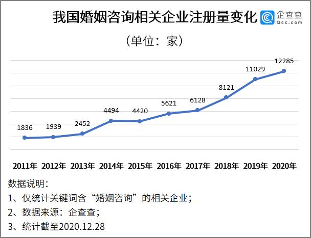电银付app使用教程(dianyinzhifu.com):仳离镇定期即将执行:我国共5.1万家婚姻咨询企业,北京最多 第2张
