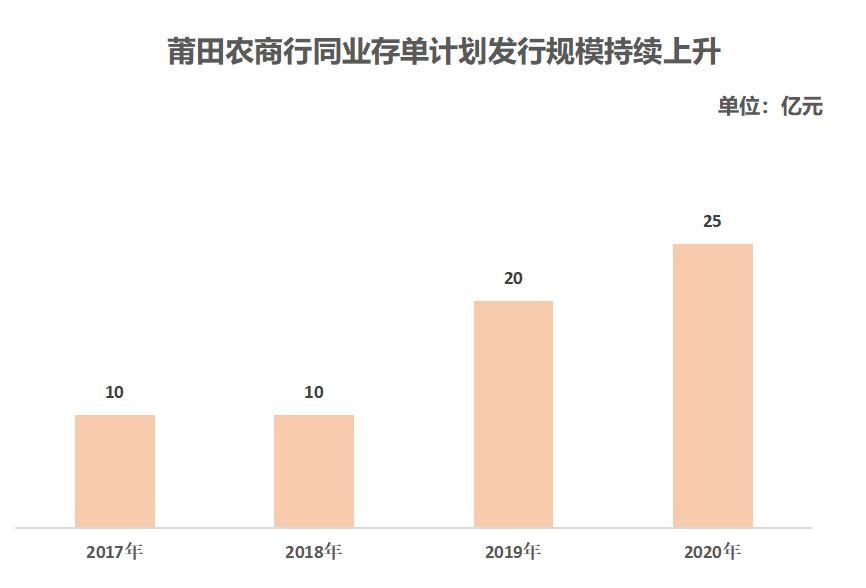 首份2021年同业存单刊行设计出炉!福建莆田农商行预计刊行25亿元