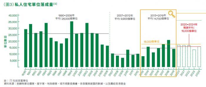 香港楼市这一年 :疫情持续楼价仍微升的背后