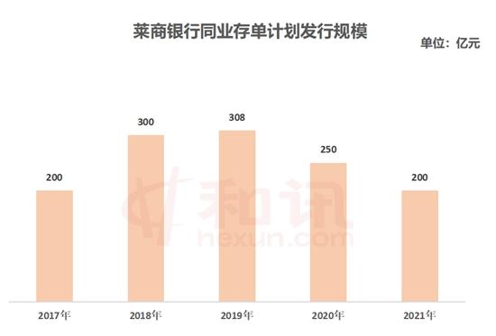 usdt不用实名(caibao.it):莱商银行2021年设计刊行200亿元同业存单 第1张