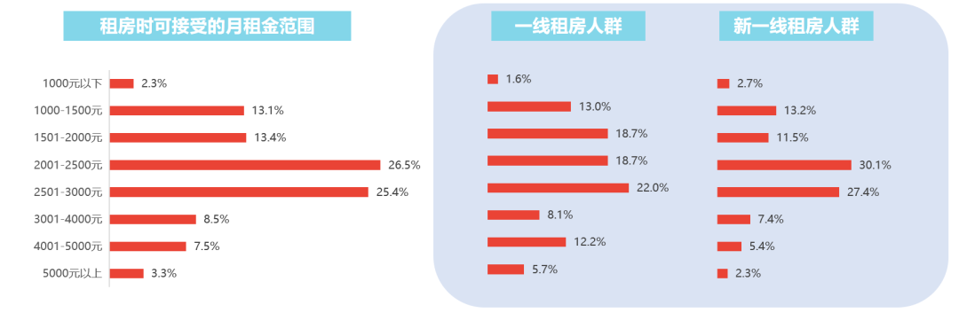 usdt回收(caibao.it):58同城、安居客2020租赁市场讲述:年轻群体增添,选房时最注重安全性