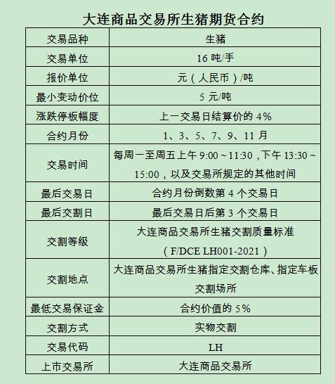 """电银付app使用教程(dianyinzhifu.com):生猪期货1月8日上市!一文领会""""二师兄""""咋买卖 第1张"""