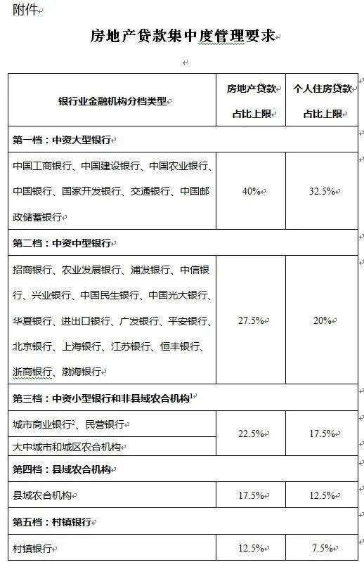 电银付激活码(dianyinzhifu.com):房贷又收紧,房价要跌了吗? 第2张