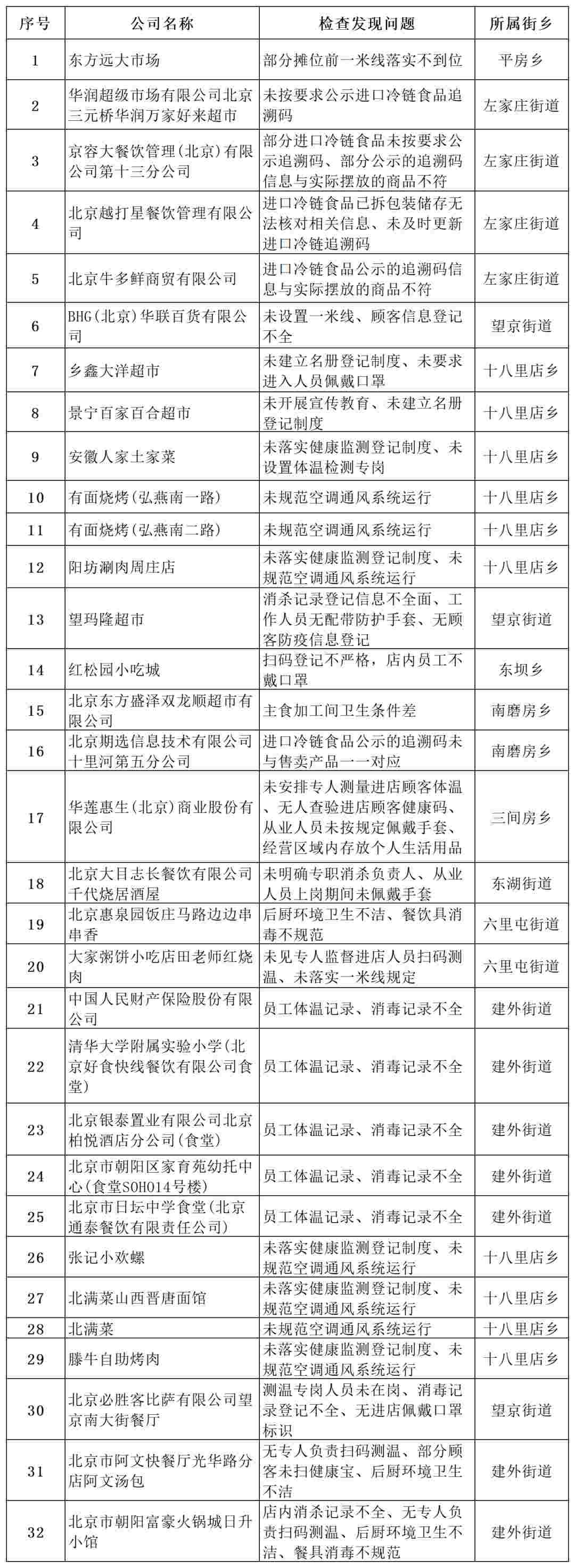 北京朝阳通报35家未落实疫情防控责任企业