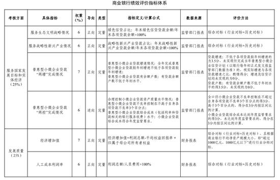 usdt回收(www.caibao.it):调整商业银行绩效评价四大维度!财政部公布商业银行绩效评价设施 第1张