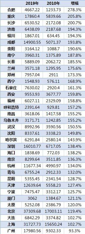 usdt钱包(www.caibao.it):36城住民储蓄排行北上广渝居前四:北京、上海人均超3.1万元 第2张