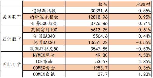 艾德证券期货:全球资本市场强劲 如果市场调整 这是一个机会