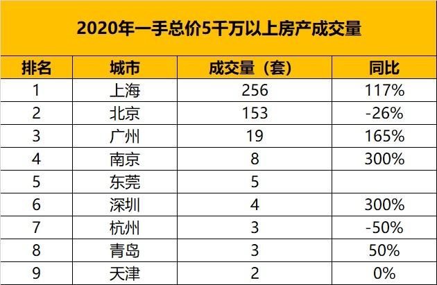 usdt钱包(www.caibao.it):从万万级房产的成交量,看中国都会的财富排名 第8张
