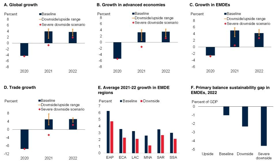 usdt官网下载(www.6allbet.com):世界银行最新展望:2021年全球经济增进4%,美国增进3.5%,中国达7.9% 第3张