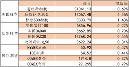 爱德证券期货:预期恒生指数向上试探 关注物业管理板块